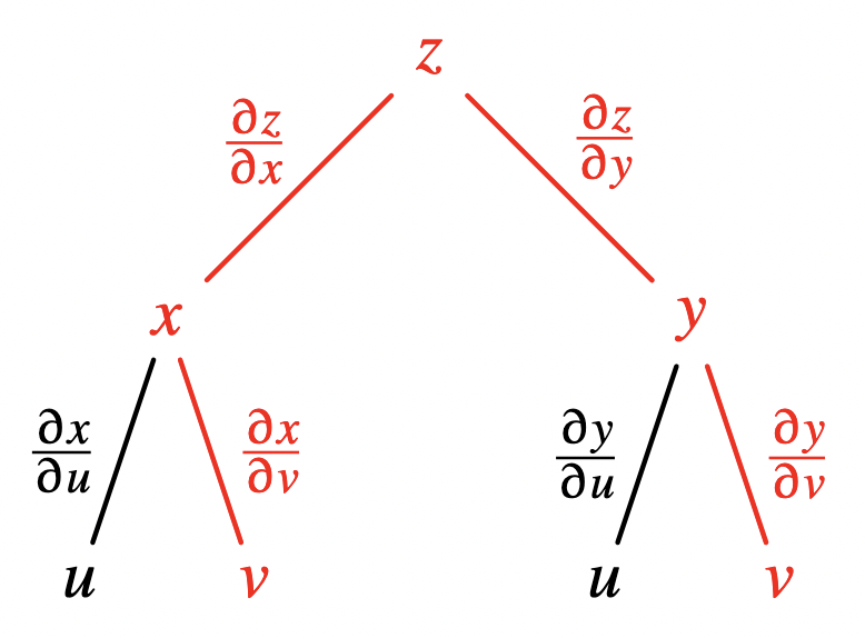 Multivariate chain rule