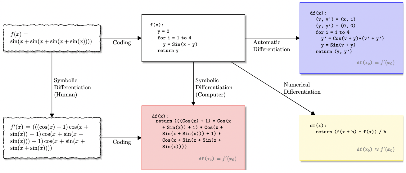 Differentiation of mathematical code